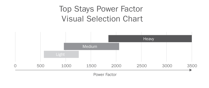 Top Stays Power Factor Visual Selection Chart